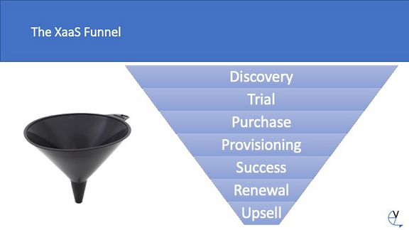 The Xaas funnel.png