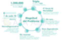 Magnitud Problema Alzheimer AFA Aljarafe
