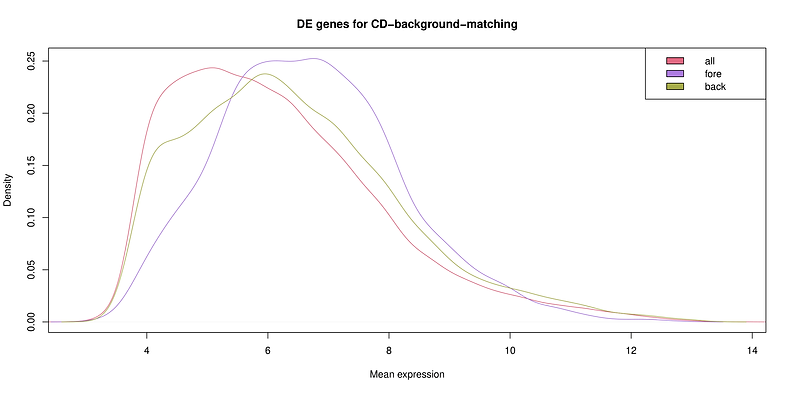 DE Genes for CD-background-matching-1.pn