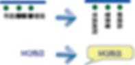GISシステムの機能:多彩なラベル主題図
