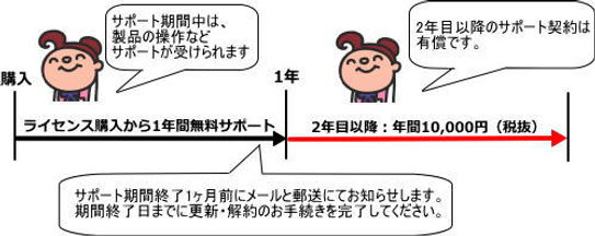 rakusho_support.jpg