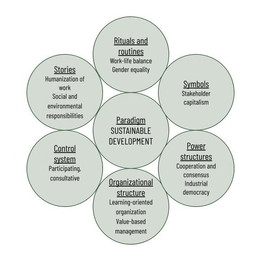 The cultural framework for sustainability