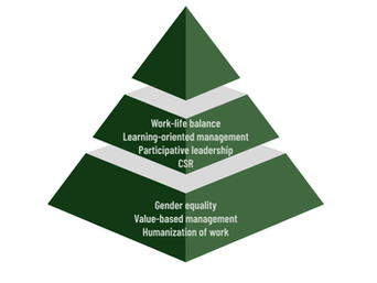Deepen the imprint of sustainability in your organizational culture
