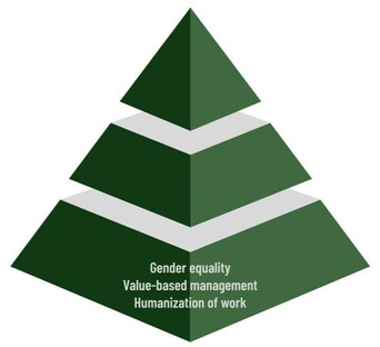 The basic elements of organizational culture for sustainability
