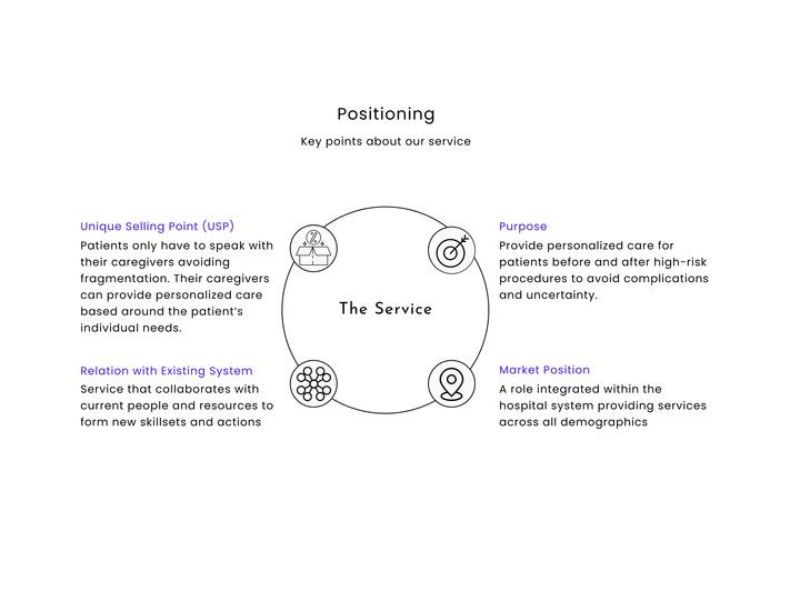 Service Positioning