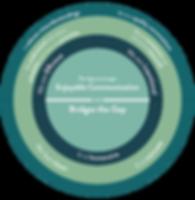 Insight framework