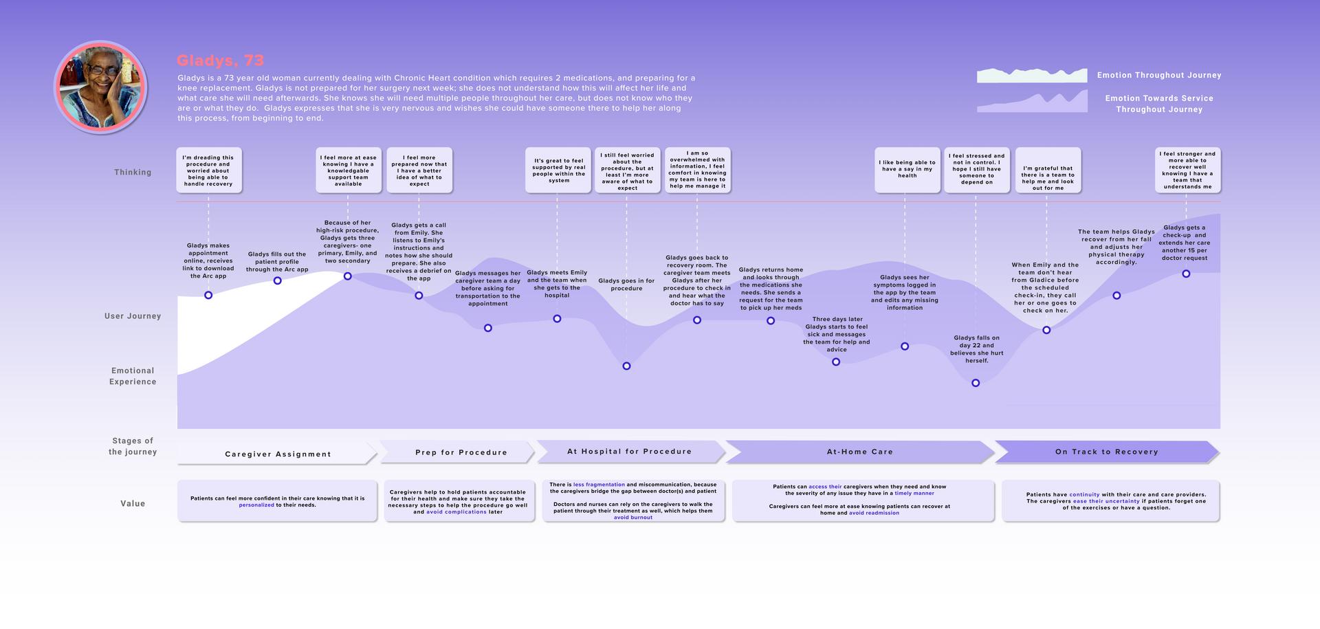 Patient Emotional Journey Map