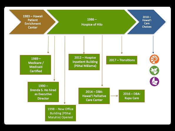 Timeline, Hospice of Hilo to Hawai'i Care Choices