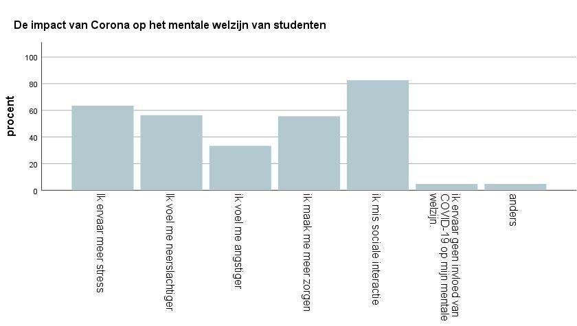 Resultaten van de impact op het welzijn van studenten.