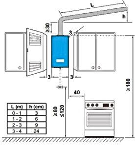 anovka-gazovoj-kolonki-pravila