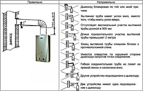 ustanovka-gazovoj-kolonki