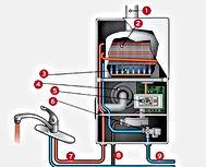 remont-gazovoj-kolonki-bosh