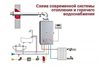 remont-gazovyh-kotlov-v-spb
