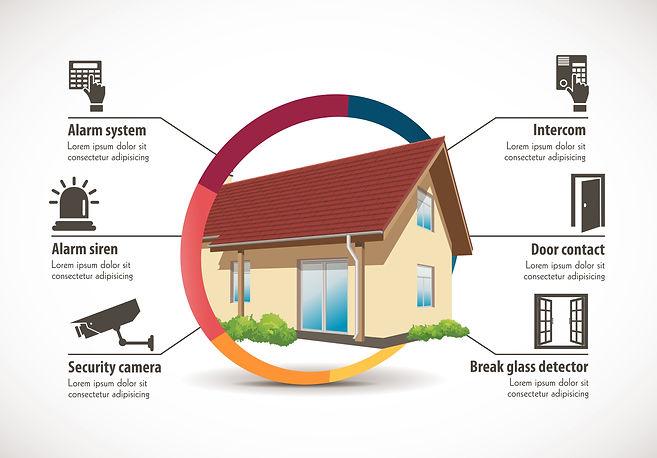 Camera Alarm Intercom CCTV Sensors House Diagram