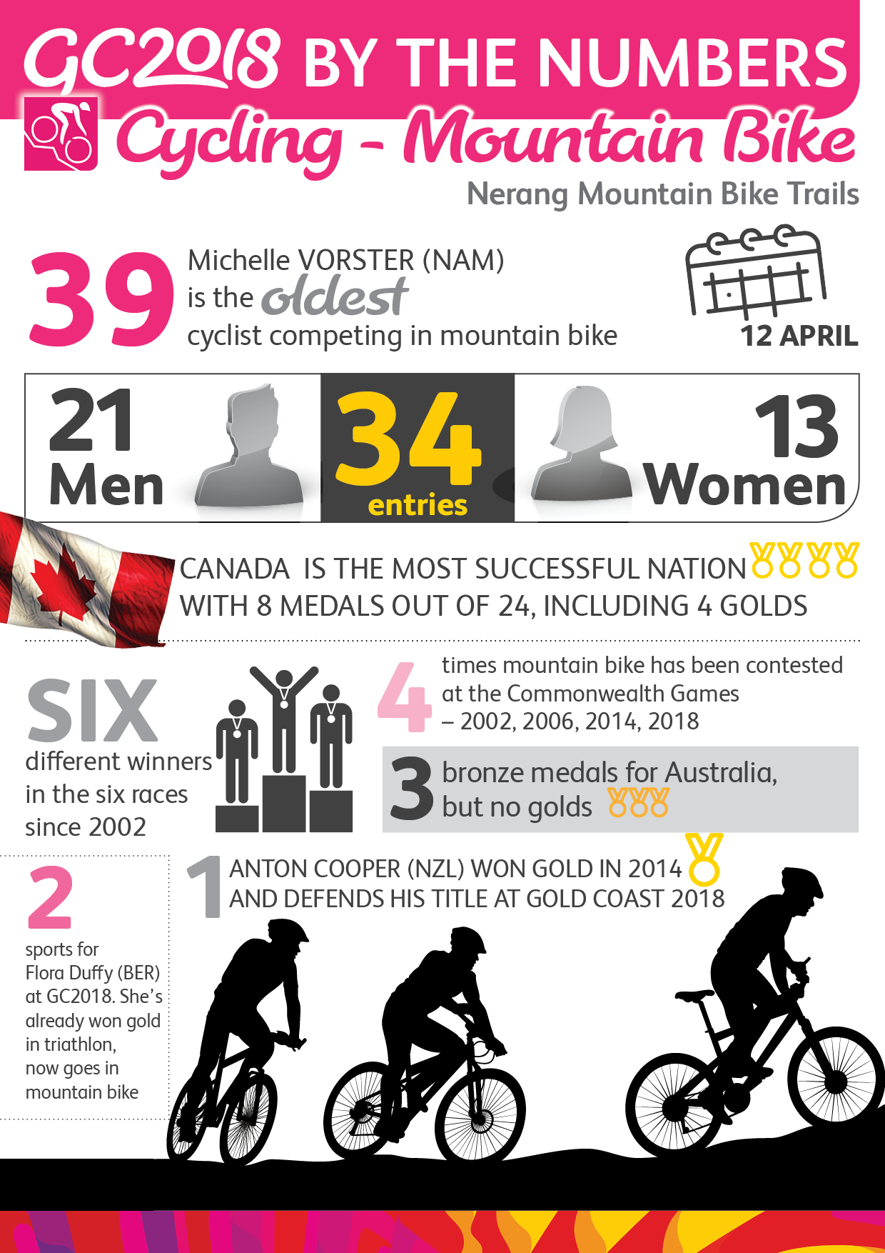 MountainBike - Infographic GNS
