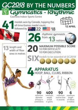Gymnastics Rhythmic - Infographic