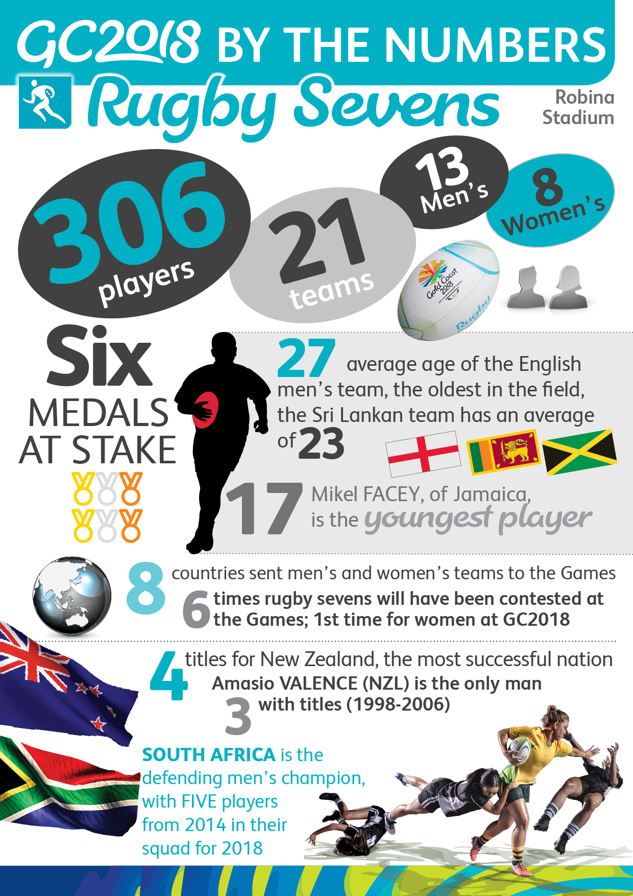 Rugby Sevens - Infographics