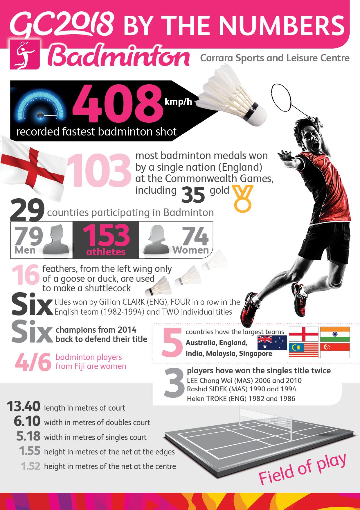 Badminton - Infographics
