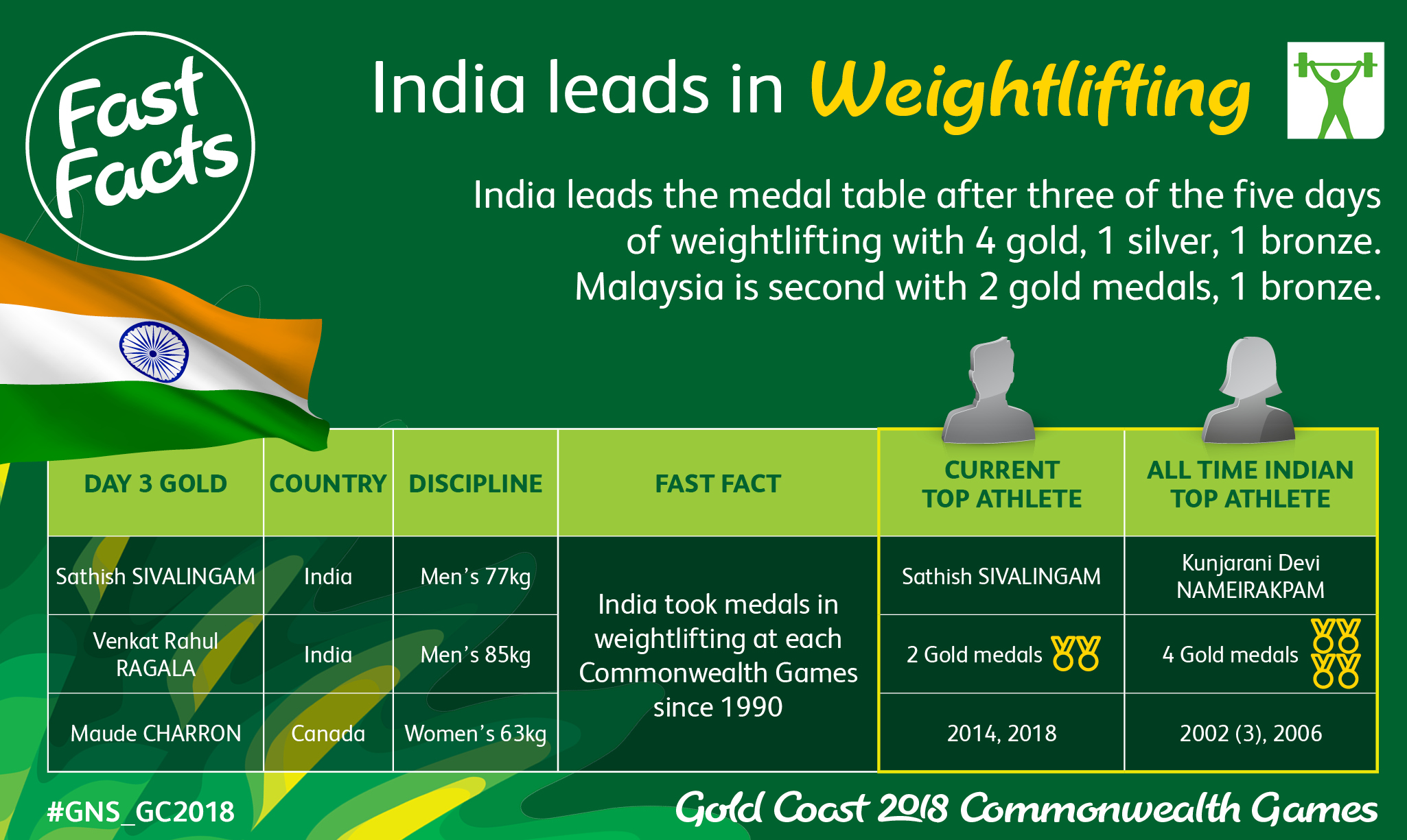 Fast Fact_India_Wlifting
