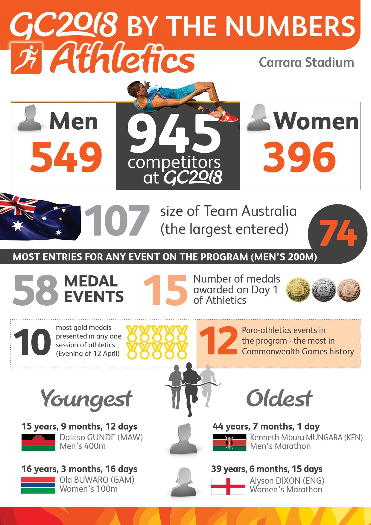Athletics - Infographic