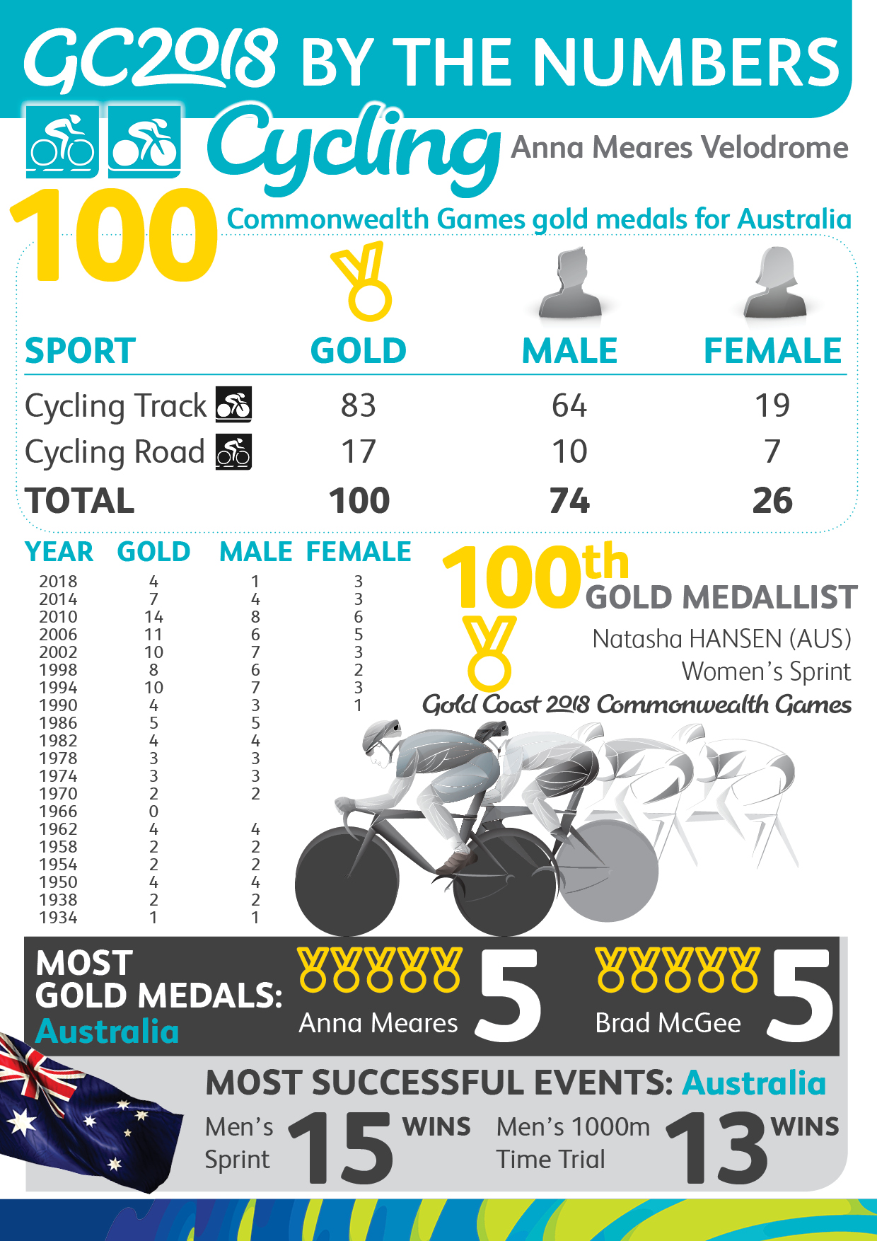 Cycling Gold Medals- Infographic