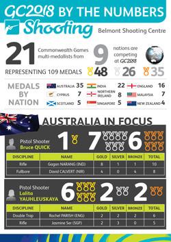 Shooting - Infographic