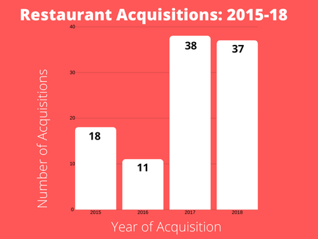 10 Biggest Restaurant Acquisitions of All Time
