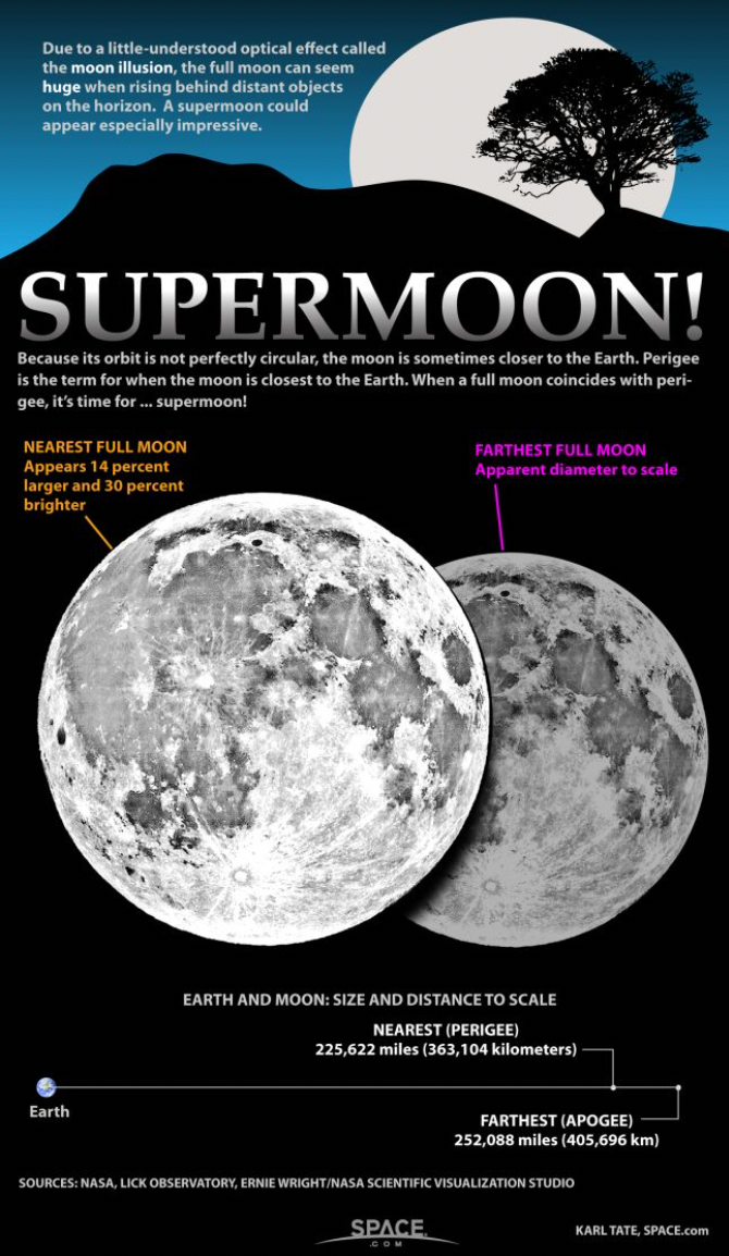 Learn what makes a big full moon a true 'supermoon' in this SPACE.com infographic. (Image- © Karl Tate/SPACE.com)
