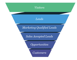 this image shows how to build a sales funnel