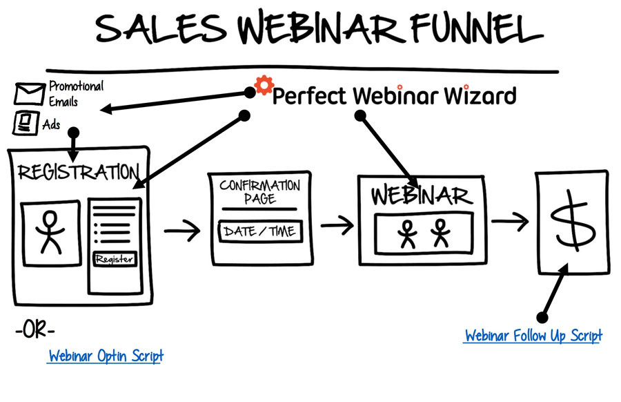 this image shows webinar funnels