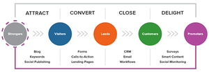 this image shows clickfunnels lead generation