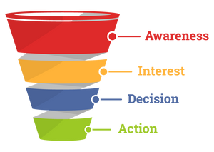 this image shows a realtor sales funnel