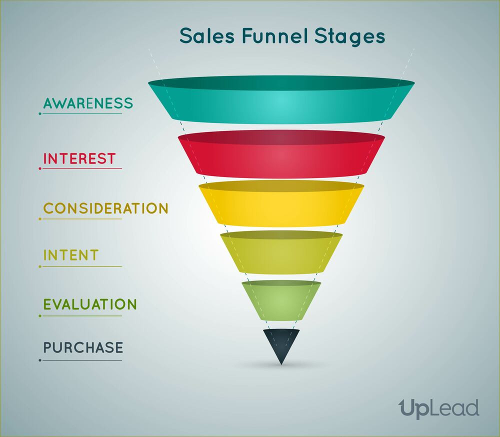 this image shows a sales funnel