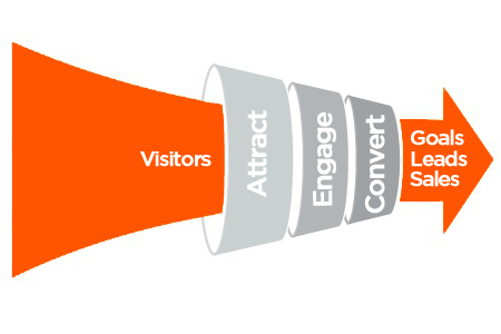 this image shows blogging sales funnel