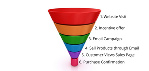 this image shows sales funnels steps