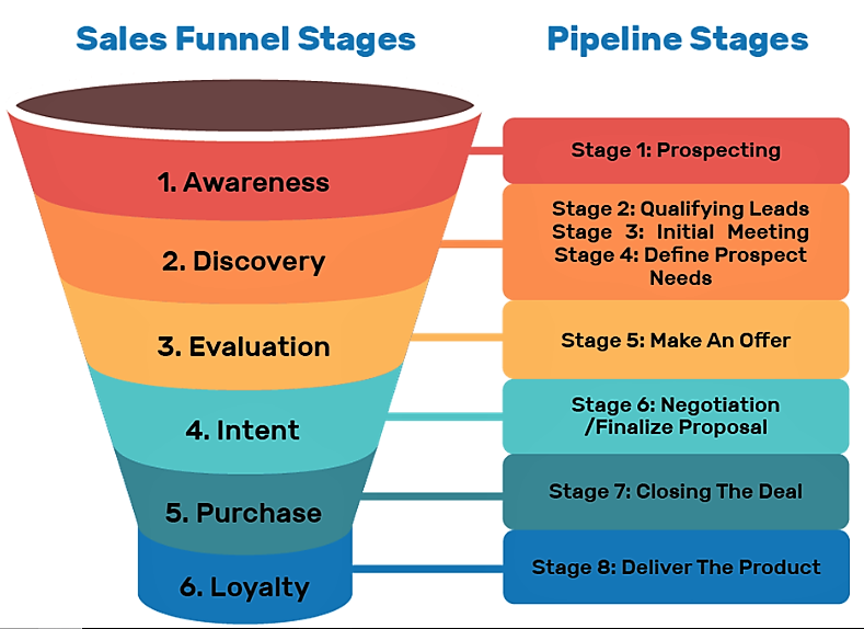 this image shows clickfunnels b2b opportunities