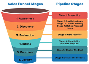 this image shows funnels