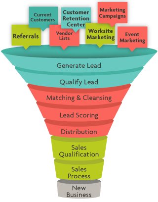 this image shows lead gen funnels