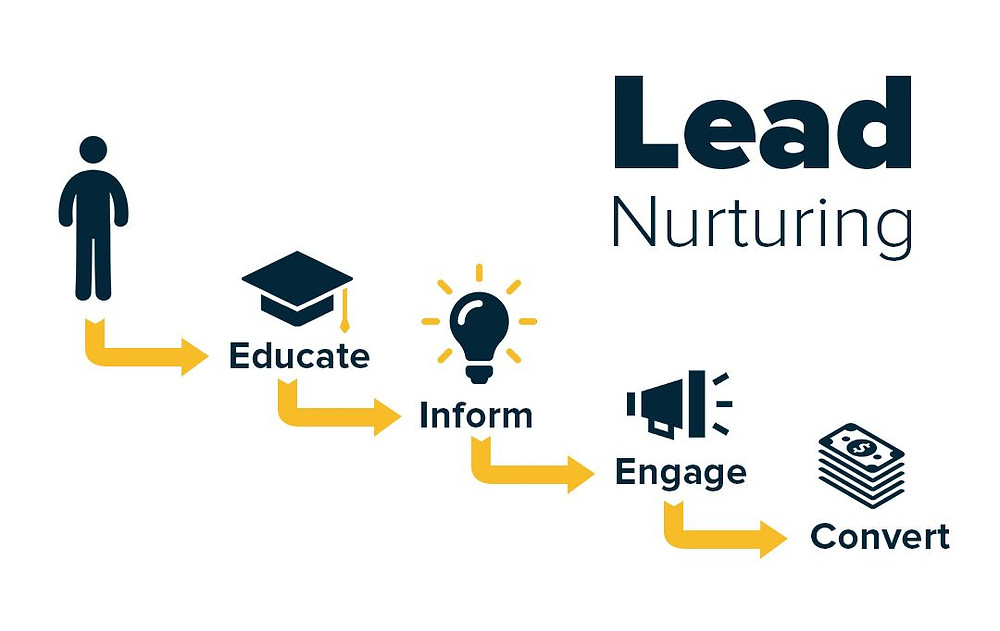 this image shows lead nurturing