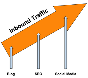 this image shows clickfunnels inbound traffic