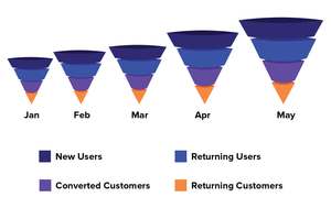 this image shows clickfunnels increasing conversions