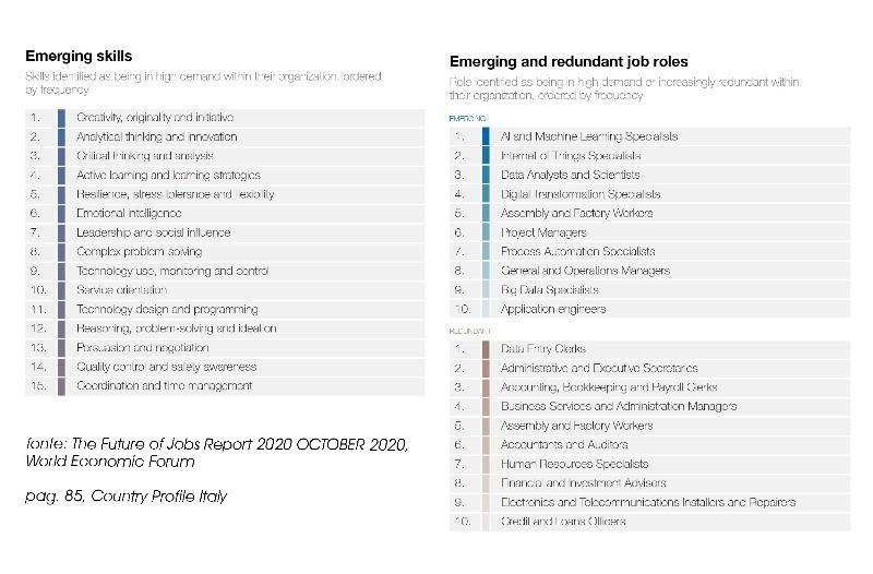 scheda dedicata all'Italia sulle future competenze lavorative