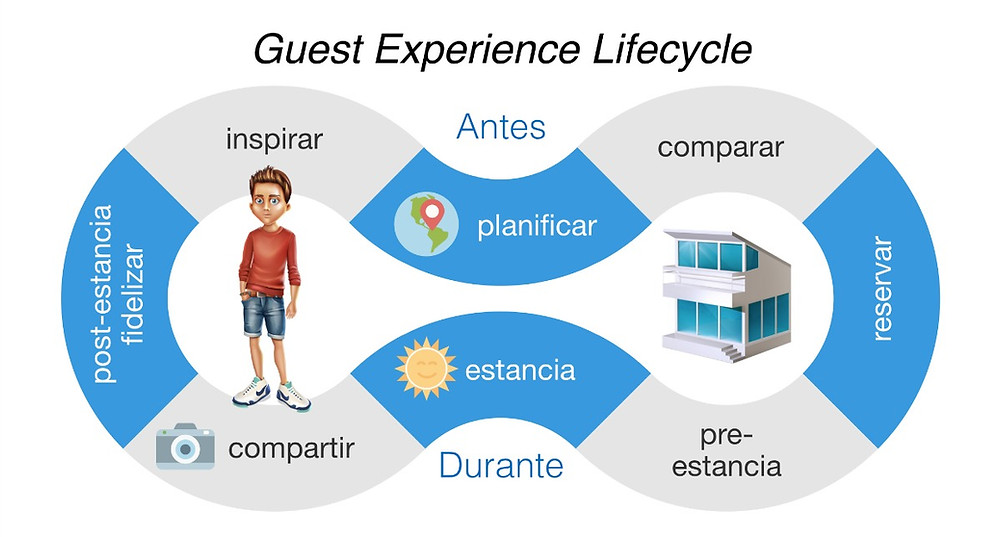 Guest-Experience-Lifecycle-Move-Marketing.jpg