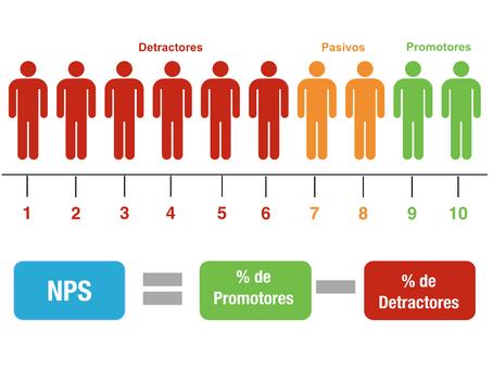 ¿Cómo se mide la fidelidad de un cliente?