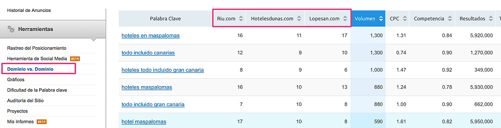 Semrush comparación dominios