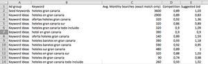 Google Planificador Palabaras Claves
