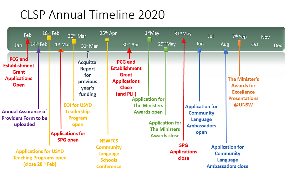 CLSP annual timeline.png