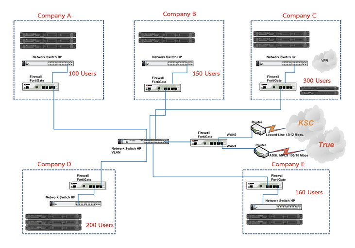 Networking and VLAN   ENT GROUP CO.,LTD.