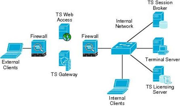 VDI / Terminal Service | ENT GROUP CO.,LTD.