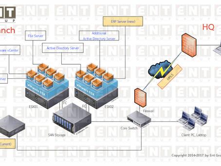 งานออกแบบระบบทั่วไป ที่ติดตั้งบ่อยครั้ง